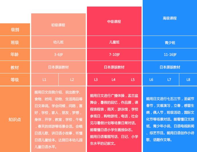 定制青少日语课程体系